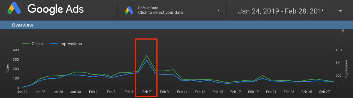 Google Ads Marketing Campaign Sample Data Graph