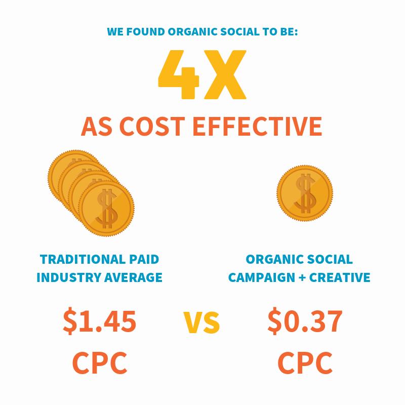 Stone Ward Infographic - Cost effectiveness of Organic Social Media Marketing vs Paid Social Media Marketing