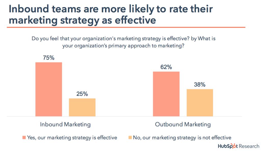 Hubspot Inbound Marketing Research
