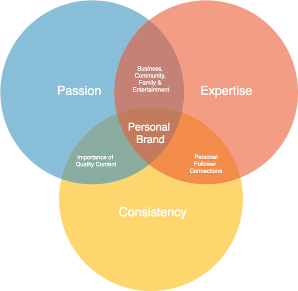 Personal Social Brand Mix
