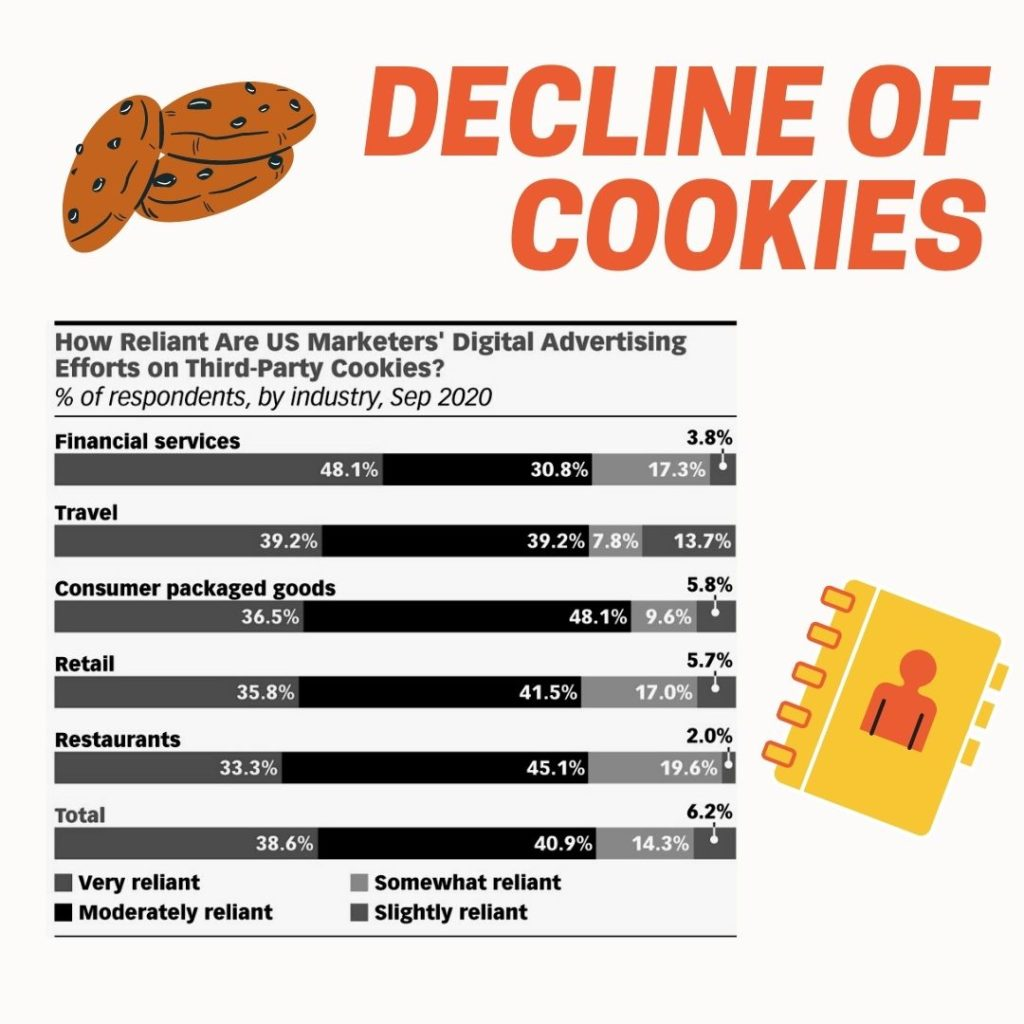Decline of Cookies